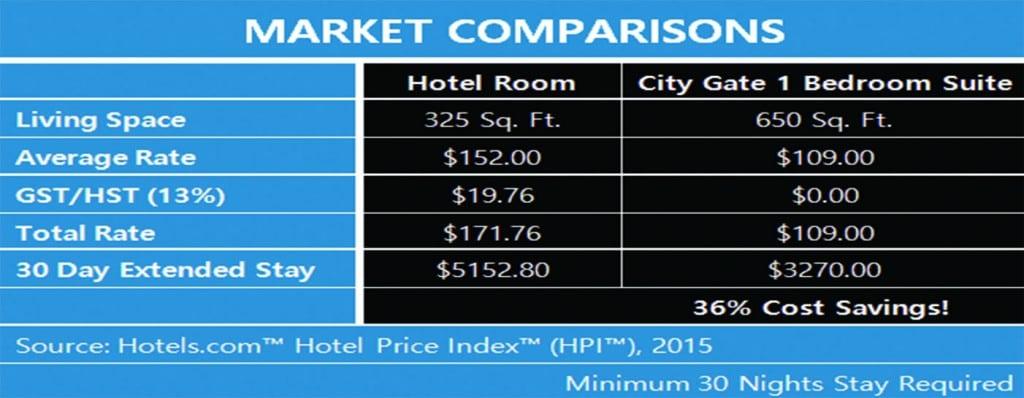 market comparisons