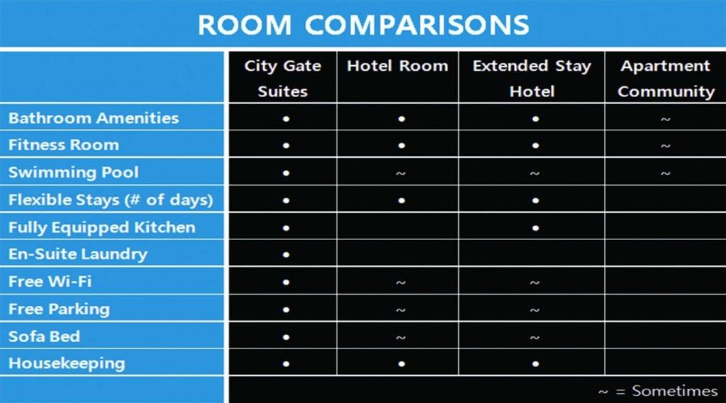 room comparisons